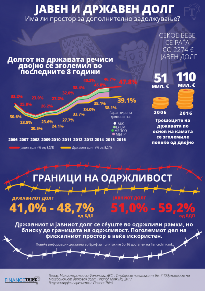 Фајненс тинк   Дали македонските државен и јавен долг се одржливи